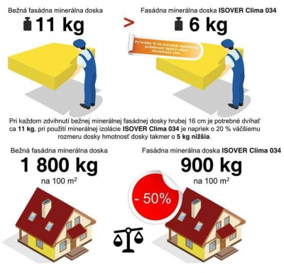 Fasádna minerálna izolácia clima 034 význam úspory hmotnosti pri budove