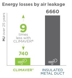 Climaver - straty energie unikom vzduchu