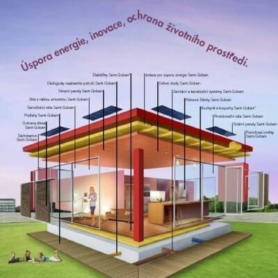 Uspore energie inovacie ochrana zivotneho prostredia