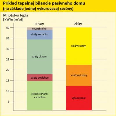 Energeticky usporne domy - tepelna bilancia pasivneho domu