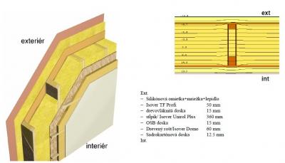 Konstrukcia steny pre stavbu domu, kde je drevo ako stavebny material