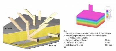 Konstrukcia strechy drevodomu