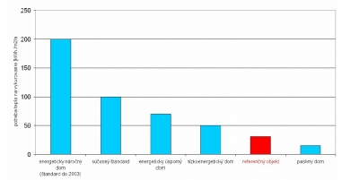 Tabulka s porovnaním potreby energie na vykurovanie pri drevostavbach