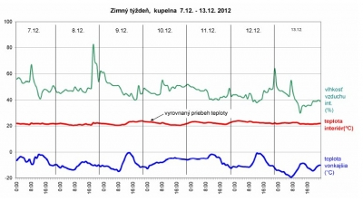 Graf monitorovania teploty vzduchu v kupelni