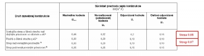 Hodnoty prechodu tepla podla typu stavebnej kostrukcie