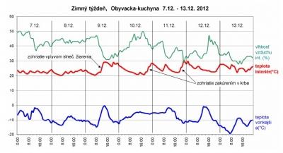 Graf teploty vzduchu v obyvacke