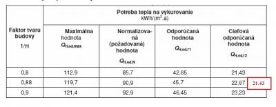 Tabuľka 2 Potreba tepla vykurovanie podľa STN 73 0540