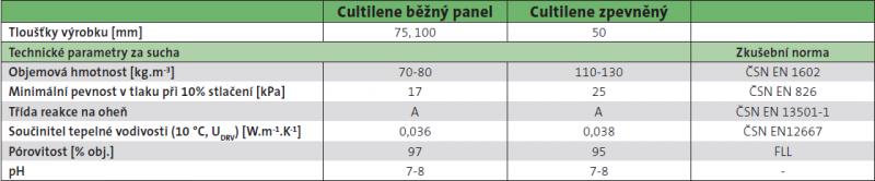 Cutilene špecifikácie