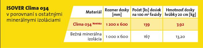 Isover Clima 034 lahka fasadna mineralna izolacia porovnanie