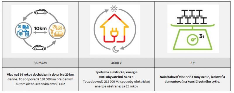 Climaver - eko porovnanie