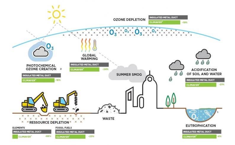 Climaver hodnotenie zivotneho cyklu