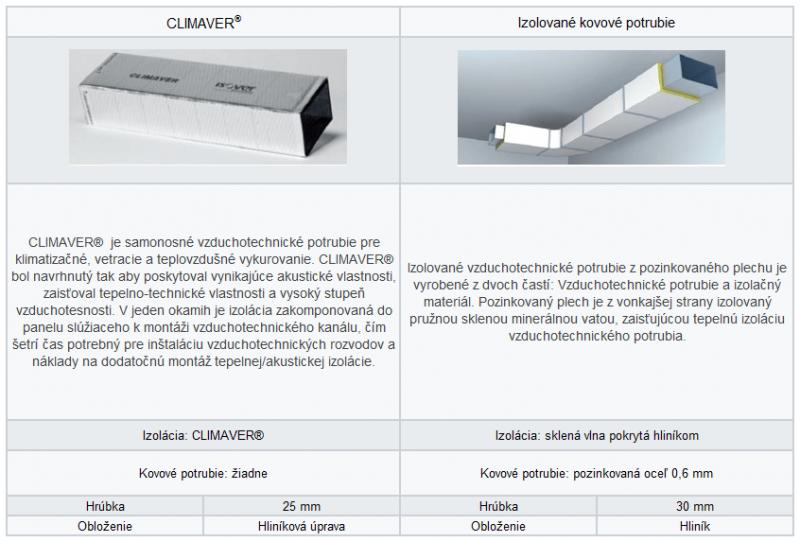 Climaver - porovnanie s kovovym potrubim