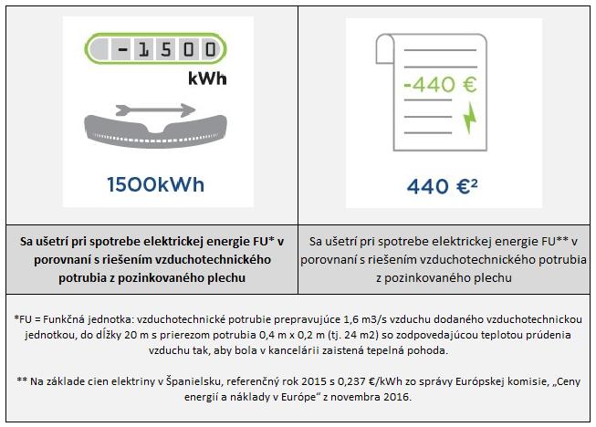 Climaver - porovnanie spotreby elektrickej energie