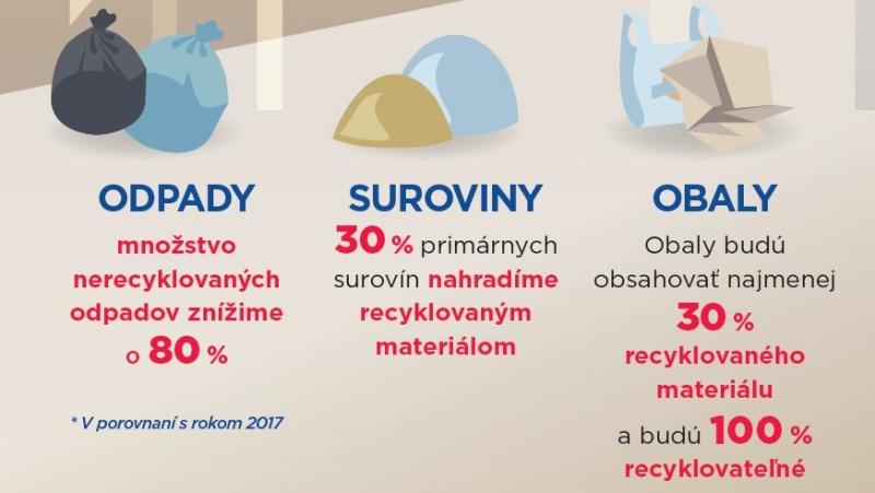 Recyklujeme odpady, obaly