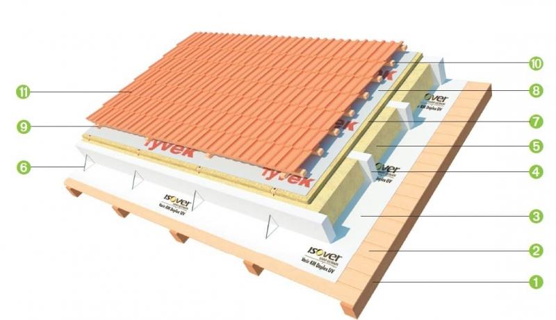 System X-TRAM na zateplenie sikmej strechy