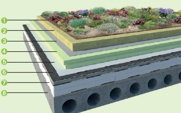 Extenzivna skladba zelenej strechy