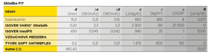 Materialy pre izolaciu sikmej strechy - Skladba FIT
