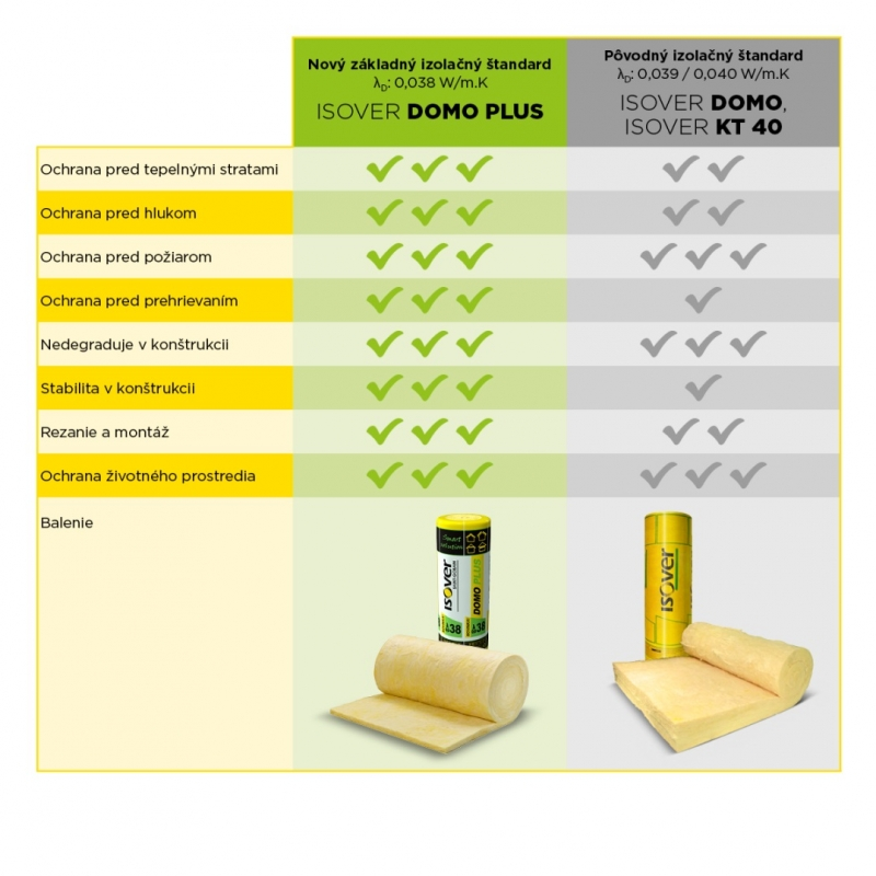 Vlastnosti izolacie ISOVER DOMO PLUS versus ine izolacne materialy