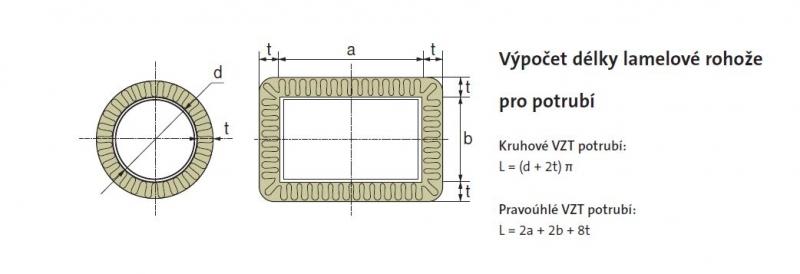 Výpočet dĺžky lamelovej rohože