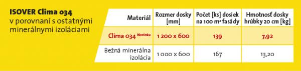 ISOVER Clima 034 porovnanie