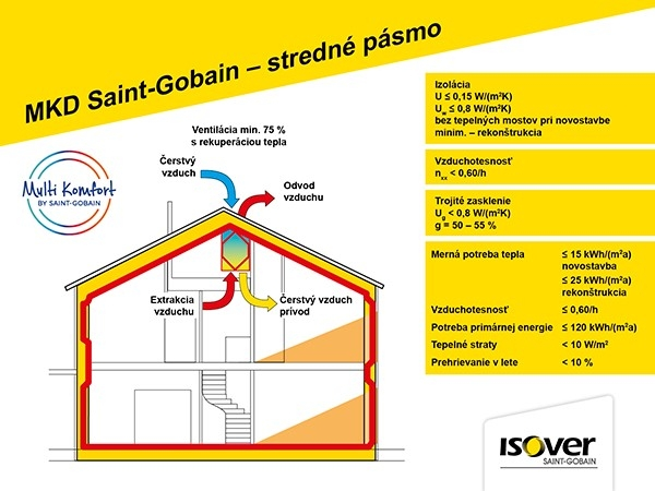 Parametre Multi-Komfortného domu SAINT-GOBAIN pre stredné pásmo, nové budovy a rekonštrukcie