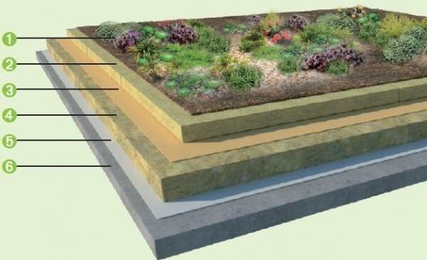 Skladba strechy s extenzivnou zelenou