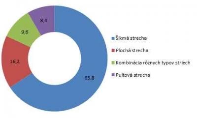 Graf - pomer striech na Slovensku
