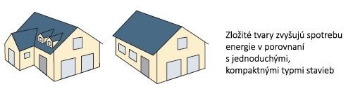 Vypocet energetickej uspornosti rodinneho domu