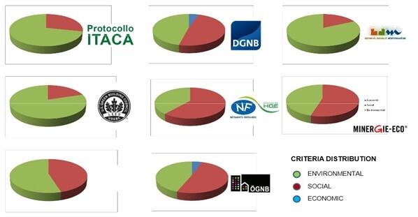 Porovnanie základných oblastí hodnotenia certifikátov, zdroj: Moro 2012