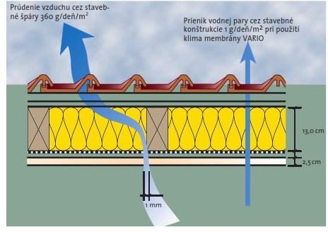 Zabezpecenie vzduchostenosti s VARIO KM A VARIO KM Duplex UV