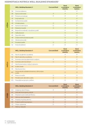 ISOVER - hodnotiaca matrica Well Building Standard