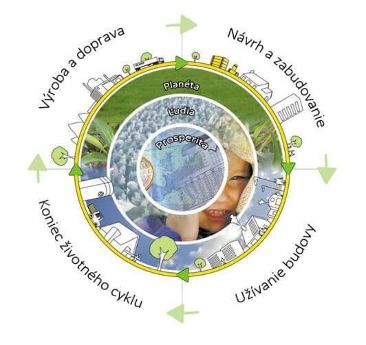 ISOVER chráni životné prostredie počas celého životného cyklu produktu