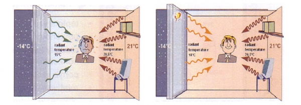 Znazornenie vplyvu povrchovych stien pri vhodnom zatepleni pri stavbe z dreva