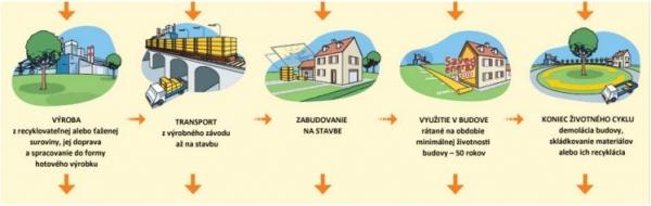 Vstup/Spotreba: primárna energia (obnoviteľná a neobnoviteľná), materiály (obnoviteľné a neobnoviteľné), druhotné suroviny, voda. Zdroj: ISOVER