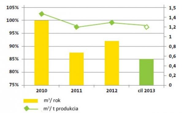 Optimalizácia spotreby vody, zdroj: ISOVER