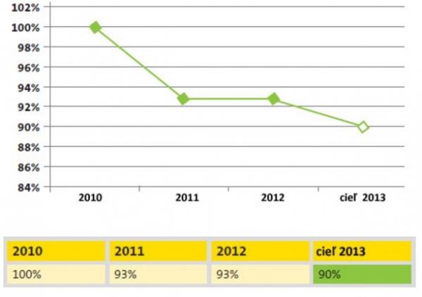 Pokles spotreby energií v Častoloviciach, zdroj: ISOVER