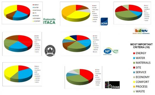 Porovnanie kritérií hodnotenia jednotlivých certifikátov, zdroj: Moro 2012