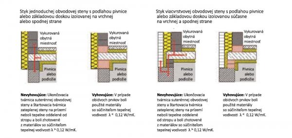 Príklady riešenia tepelných mostov