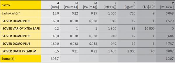Skladba BASIC tepelnotechnické charakteristiky materiálov