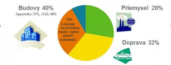 Spotreba energie v Európe