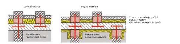Tepelné mosty medzi  podlahami pivnice alebo základovými doskami a vnútornými stenami