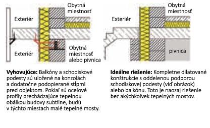 Vhodné riešenie tepelných mostov balkónov, terás a konzol.