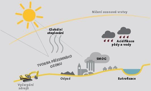 Vplyv výrobku na životné prostredie