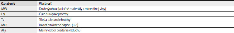 Etiketa výrobkov zo sklenej vlny ISOVER info