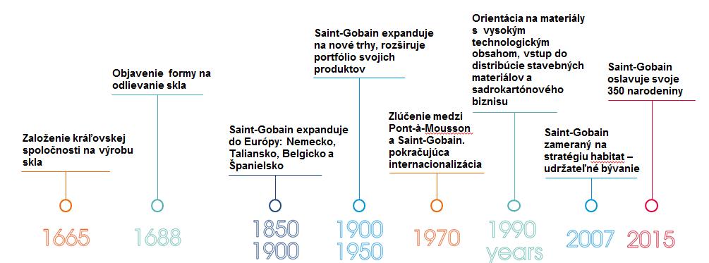 Historia aktivit a vznik spolocnosti Saint Globain